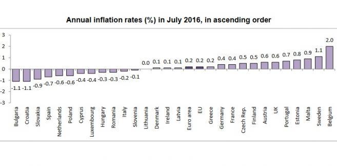 Inflacja w UE - lipiec 2016, źródło: Eurostat