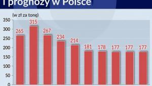 Ceny węgla energetycznego i prognozy w Polsce