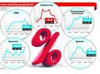 Gwałtowny spadek inwestycji w Polsce. Firmy boją się wydawać