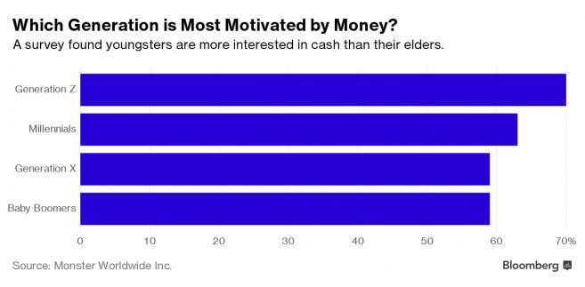 Które pokolenie jest najbardziej motywowane przez pieniądze?