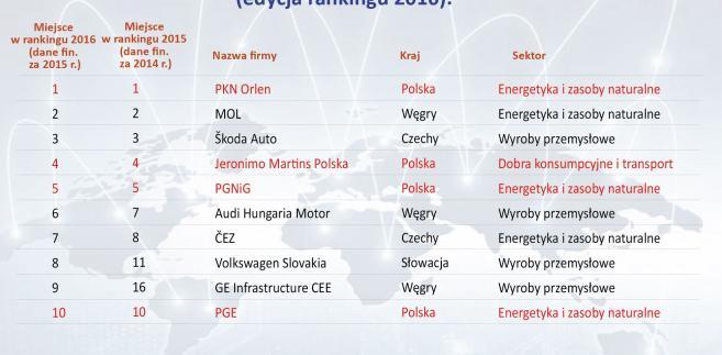 Największe spółki Europy Środkowej i Ukrainy w 2015 roku