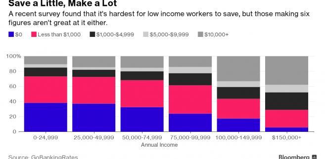 Zarobki Amerykanów a poziom ich oszczędności