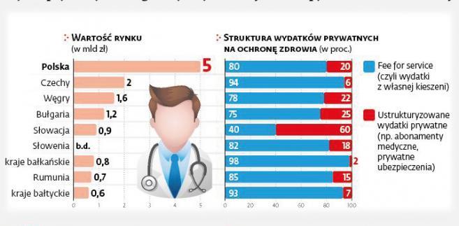 Rynek prywatnych usług medycznych w krajach Europy Środkowo-Wschodniej
