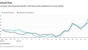 Wycena 5-letnich CDS dla Niemiec i Deutsche Banku