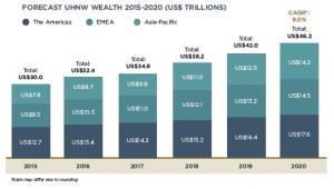 Prognoza wzrostu wartości majątku ultrabogatych ludzi na świecie, źródło: Wealth-X
