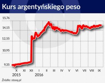 Kurs argentyńskiego peso