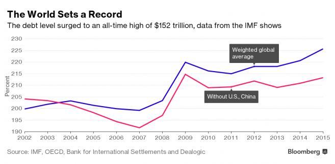 Zadłużenie na świecie wciąż rośnie