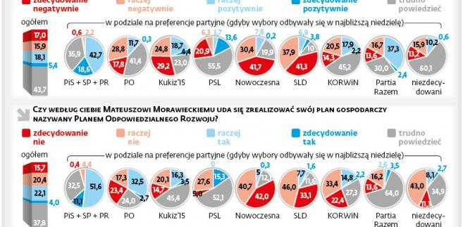 Zmiany w rządzie - sondaż.jpg