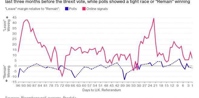 Wyniki sondaży oraz internetowych nastrojów dotyczących Brexitu