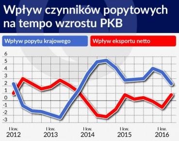 Wpływ czynników popytowych na tempo wzrostu PKB