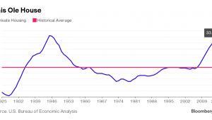 Średni wiek amerykańskich nieruchomości mieszkalnych