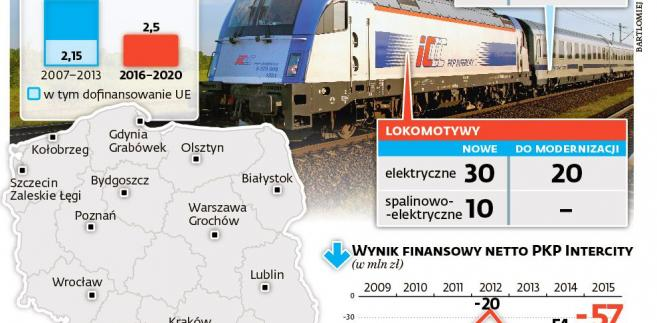 PKP Intercity - strategia taborowa do 2020 r.