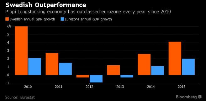 Wzrost PKB w Szwecji i strefie euro