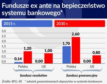 Fundusze ex ante na bepieczenstwo systemu bankowego