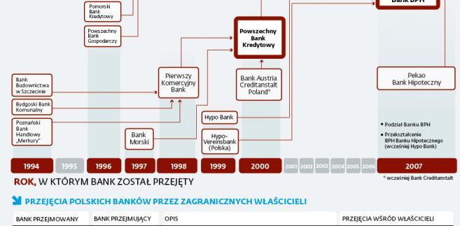 Fuzje w polskim sektorze bankowym