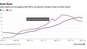 Udział tzw. złych kredytów w ogóle kredytów w hiszpańskich i włoskich bankach