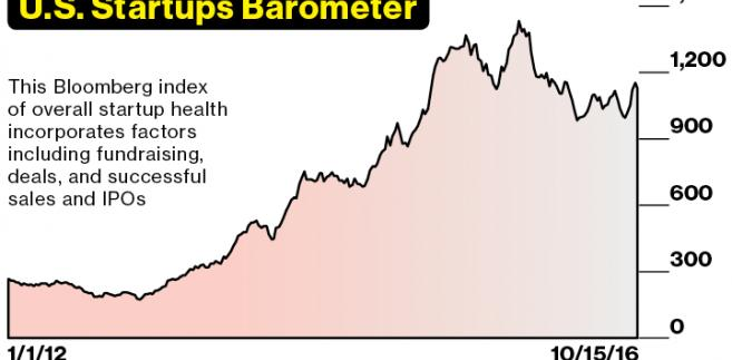 U.S. Startups Barometer