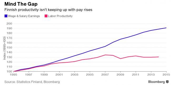 Produktywność pracy i wysokość płac w Finlandii