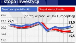 Stopa oszczędności i stopa inwestycji