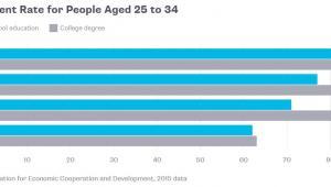 Poziom zatrudnienia w Niemczech, Kanadzie, USA i Włoszech w grupie wiekowej 25-34 lata w 2015 roku. Na szaro osoby z wykształceniem wyższym, na niebiesko – z wykształceniem średnim. Źródło danych: OECD.
