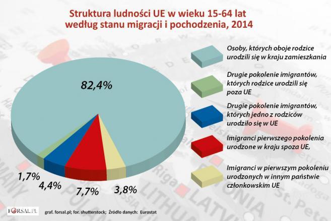 Struktura ludności UE w wieku 15-64 lat wg migracji i pochodzenia.jpg