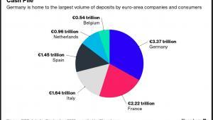 Ilość pieniędzy zgromadzonych w depozytach w poszczególnych krajach
