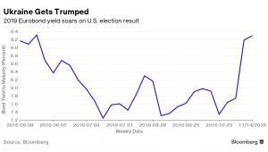 Rentowności ukraińskich obligacji