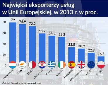 Najwięksi eksporterzy usług w UE