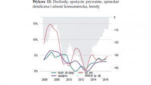 Dochody, spożycie prywatne, sprzedaż detaliczna i ufność konsumencka, trendy, źródło: NBP