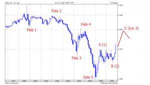 Wykres 2. Długoterminowy wykres rentowności 10-letnich polskich obligacji