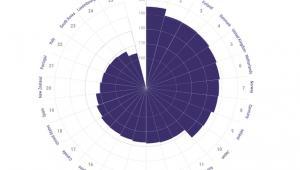 Ranking Indigo: 25 najlepszych państw, źródło: global-perspectives.org.uk