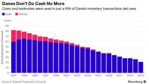 Udział gotówki i czeków w ogóle transakcji finansowych w Danii w poszczególnych latach