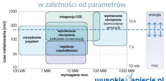 Zastosowania magazynów energii w zależności od parametrów
