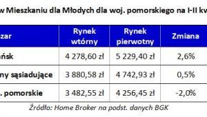 Limity cenowe w Mieszkaniu dla Młodych dla woj. pomorskiego na I-II kwartał 2017 r.