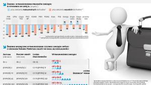 Wynagrodzenia prezesów i człanków zarządu spółek SP