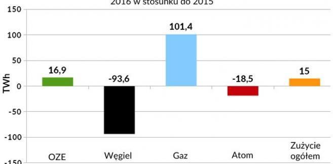 Zmiany w produkcji energii z poszczególnych źródeł