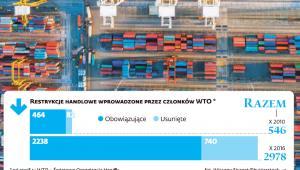 Restrykcje handlowe wprowadzone przez członków NATO