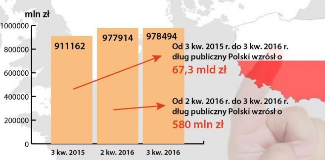 Dług publiczny brutto Polski