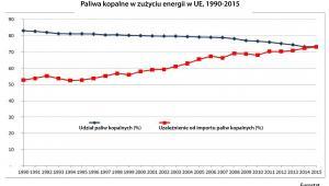 Paliwa kopalne w zużyciu energii w UE, 1990-2015