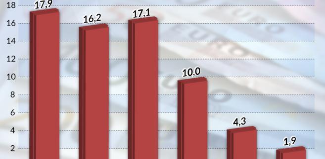 Chiny - Emisje obligacji korporacyjnych