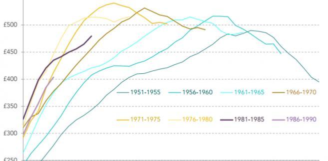 Wynagrodzenia poszczególnych generacji w Wielkiej Brytanii