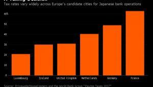 Podatkowe koszty działalności japońskich banków w poszczególnych miastach