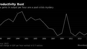 Wzrost produktywności pracy