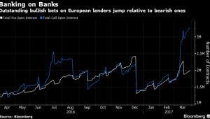 Byki konra niedźwiedzie w branży bankowej