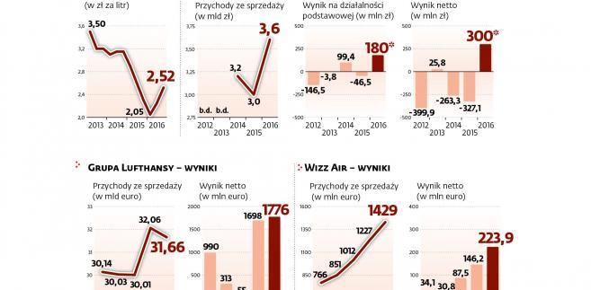 Ceny paliw lotniczych i wyniki linii