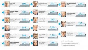 Najlepiej wynagraczani członkowie zarządów banków giełdowych - poz. 5-20