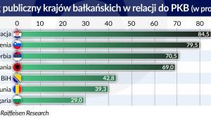 Dług publiczny krajów błlkańskich