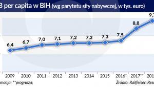 PKB per-capita w BiH