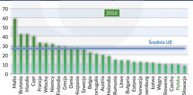 Udział krajów pozaeuropejskich w eksporcie krajów UE
