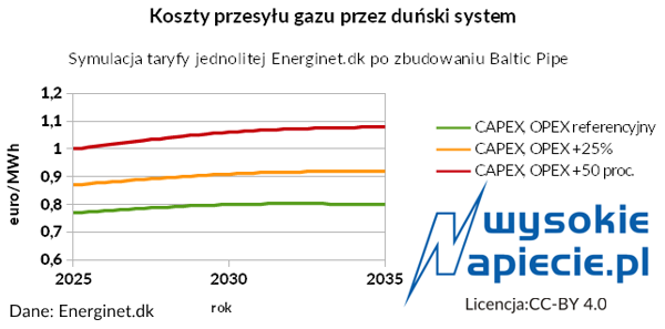 Koszty przesyłu gazu przez duński system